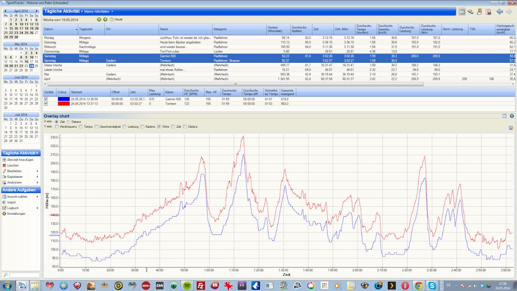 Coaching Triathlon Ironman Online