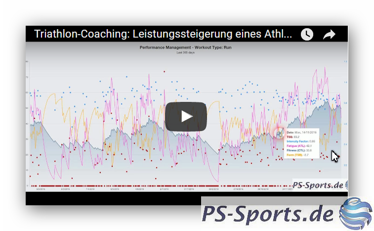 Triathlon-Coaching: Leistungssteigerung eines Athleten im Hinblick auf den Challenge Roth