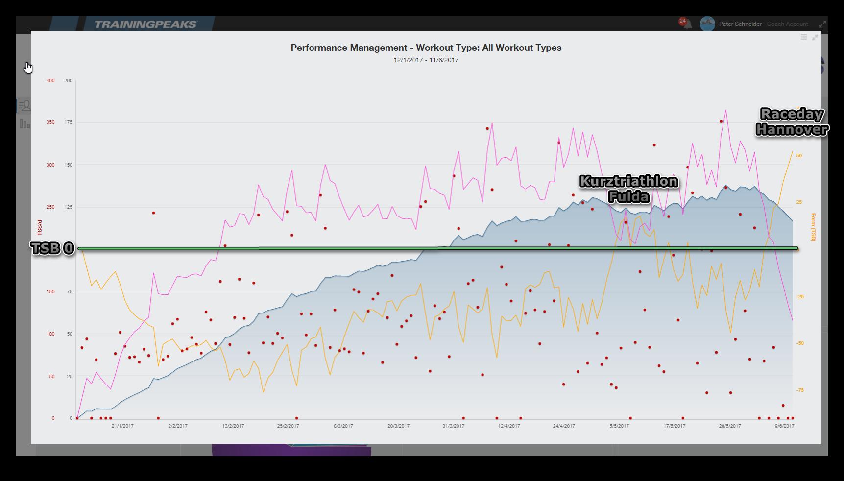Ironman Trainingssteuerung 2017 Performance Management Chart